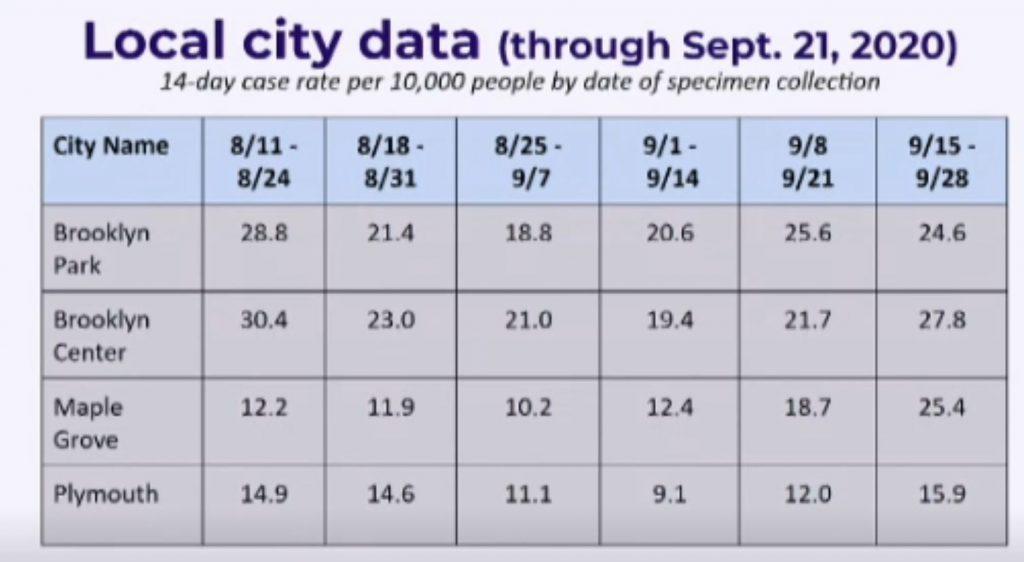 City COVID-19 Data