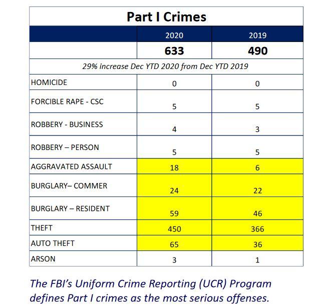 Golden Valley Violent Crime