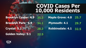 COVID numbers
