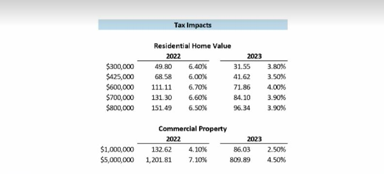 Plymouth budget tax levy